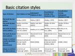 basic citation styles