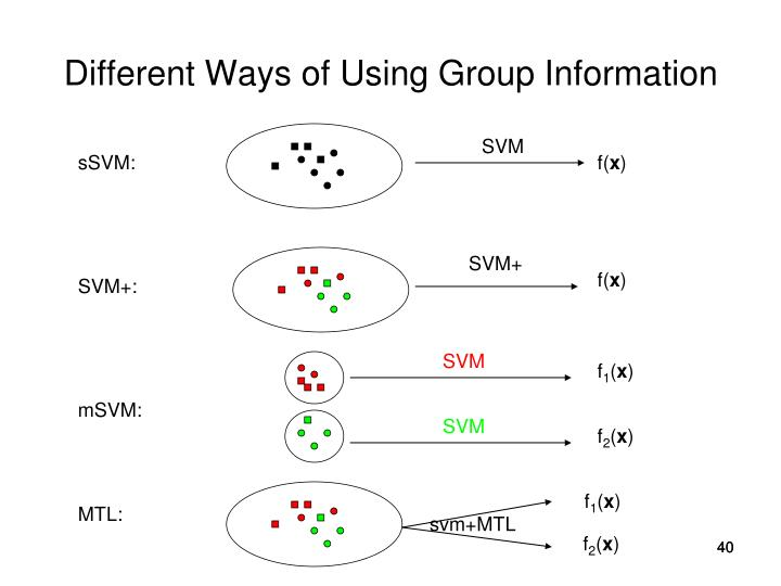Different Ways of Using Group Information