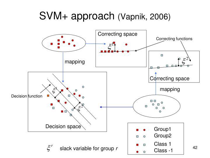 SVM+ approach