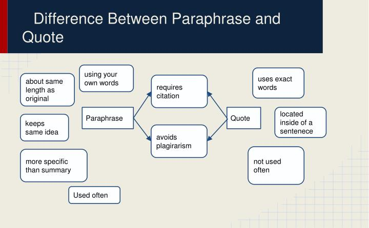 Difference Between Paraphrase and Quote