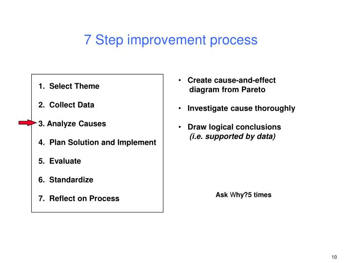 7 Step improvement process