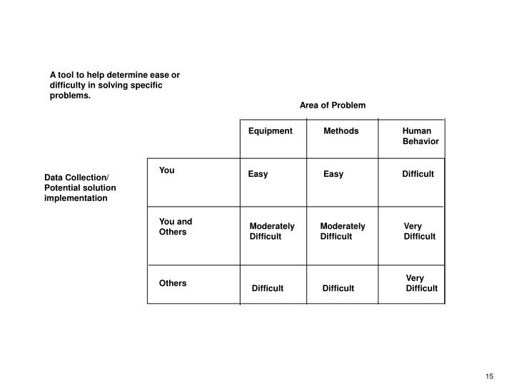 A tool to help determine ease or