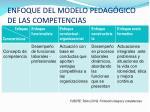 enfoque del modelo pedag gico de las competencias