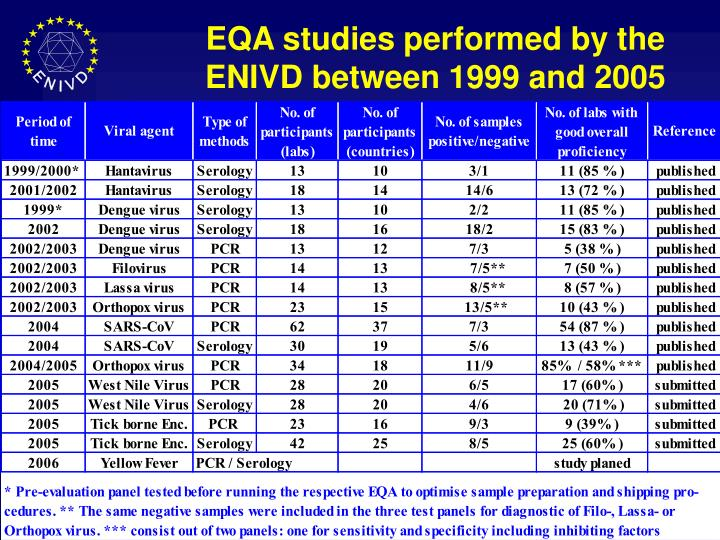 EQA studies performed by the ENIVD between 1999 and 2005