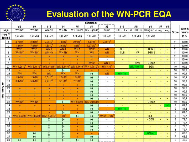 Evaluation of the WN-PCR EQA