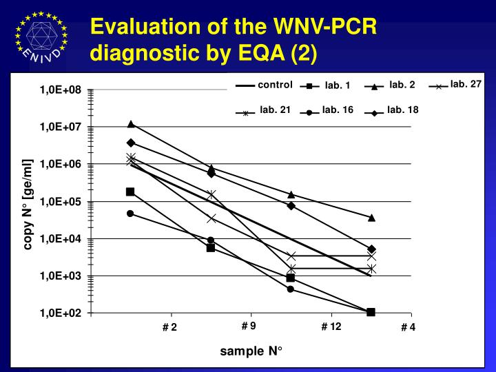 Evaluation of the WNV-PCR diagnostic by EQA (2)