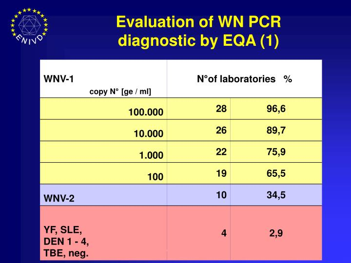 Evaluation of WN PCR diagnostic by EQA (1)