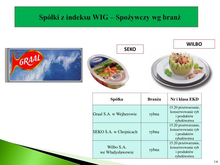 Spółki z indeksu WIG – Spożywczy wg branż