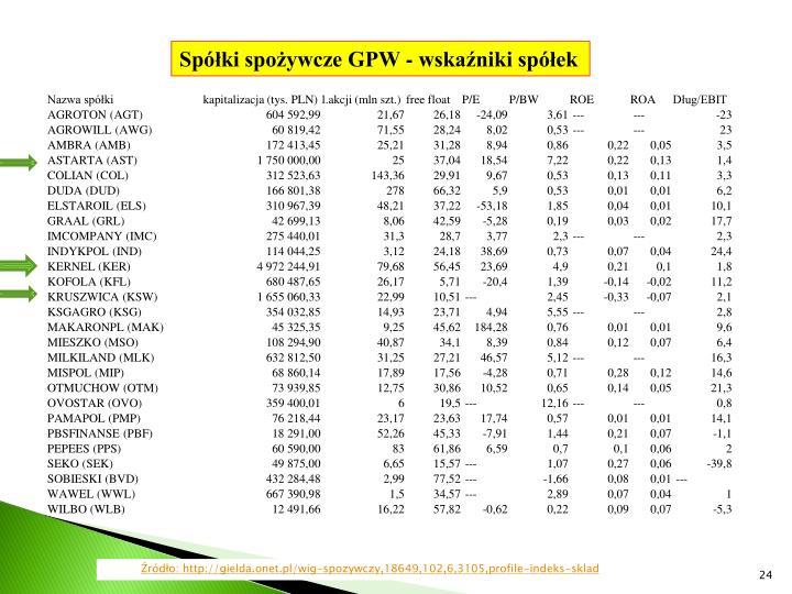 Spółki spożywcze GPW - wskaźniki spółek