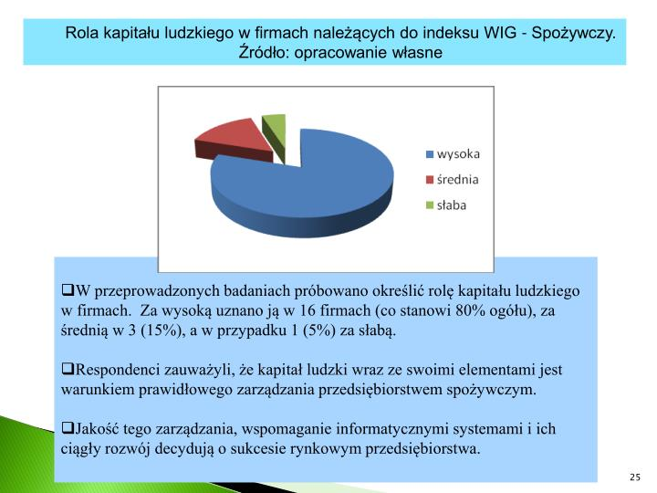 Rola kapitału ludzkiego w firmach należących do indeksu WIG - Spożywczy.