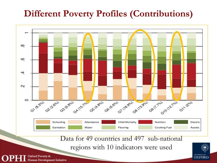 Different Poverty Profiles (Contributions)