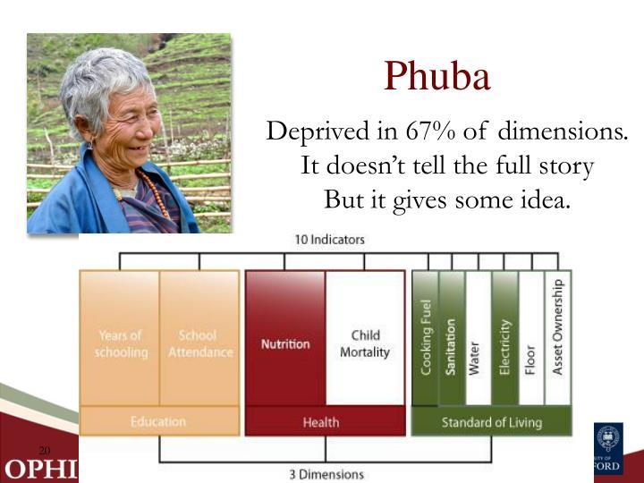 Phuba