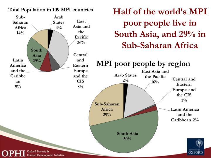 Half of the world's MPI poor people live in South Asia, and 29% in Sub-Saharan Africa