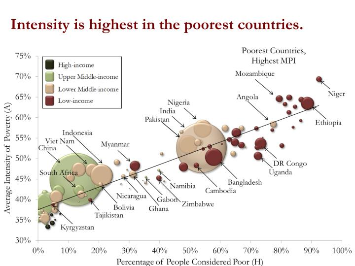 Intensity is highest in the poorest countries.
