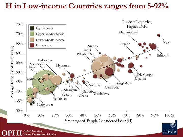 H in Low-income Countries ranges from 5-92%
