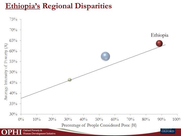 Ethiopia's