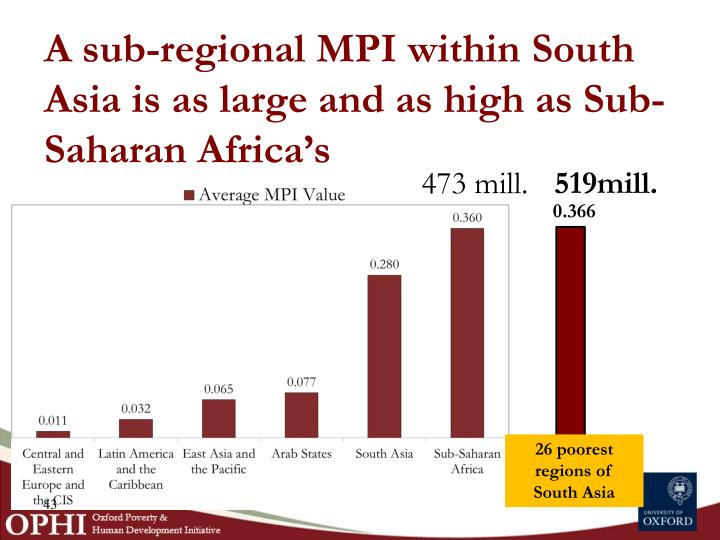 A sub-regional MPI within South Asia is as large and as high as Sub-Saharan Africa's