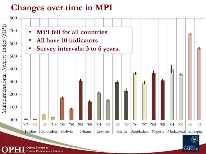 Changes over time in MPI