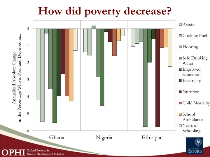 How did poverty decrease?