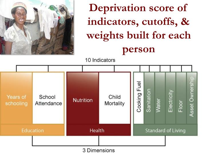 Deprivation score of indicators, cutoffs, & weights built for each person