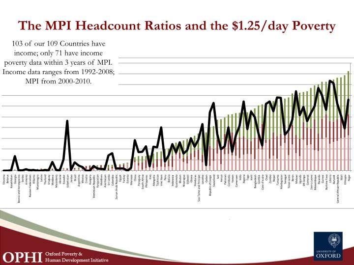The MPI Headcount Ratios and the $1.25/day Poverty