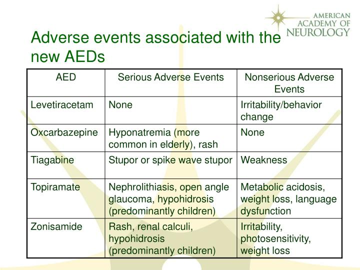 Adverse events associated with the new AEDs