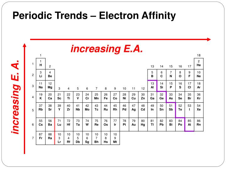 Periodic Trends – Electron Affinity