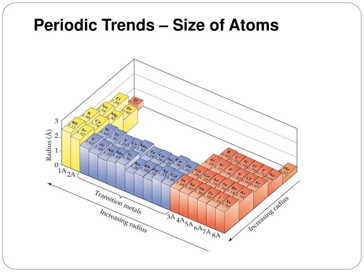 Periodic Trends – Size of Atoms