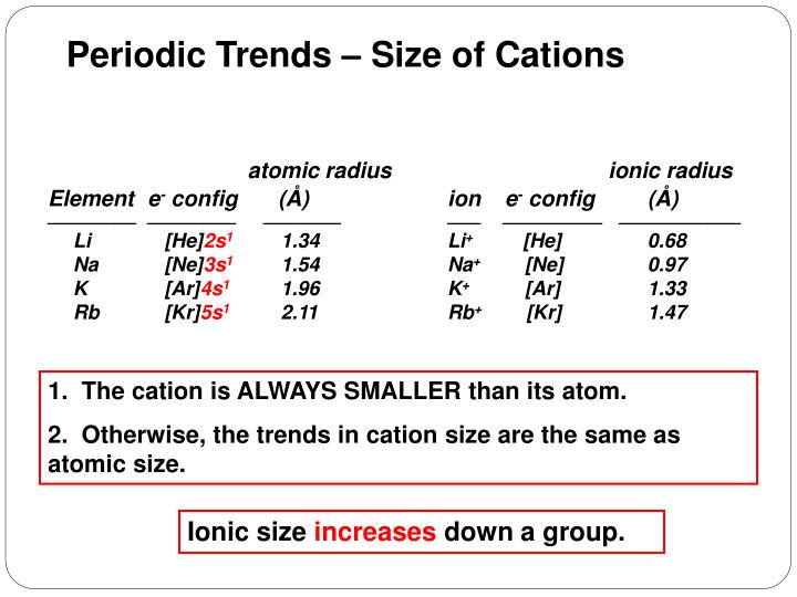 Periodic Trends – Size of Cations