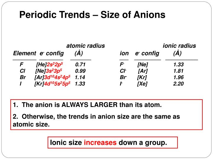 Periodic Trends – Size of Anions