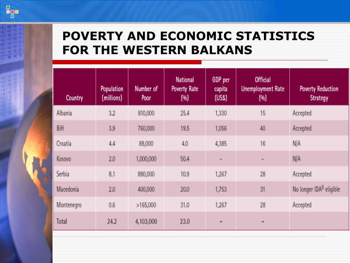POVERTY AND ECONOMIC STATISTICS FOR THE WESTERN BALKANS