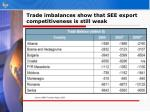 trade imbalances show that see export competitiveness is still weak