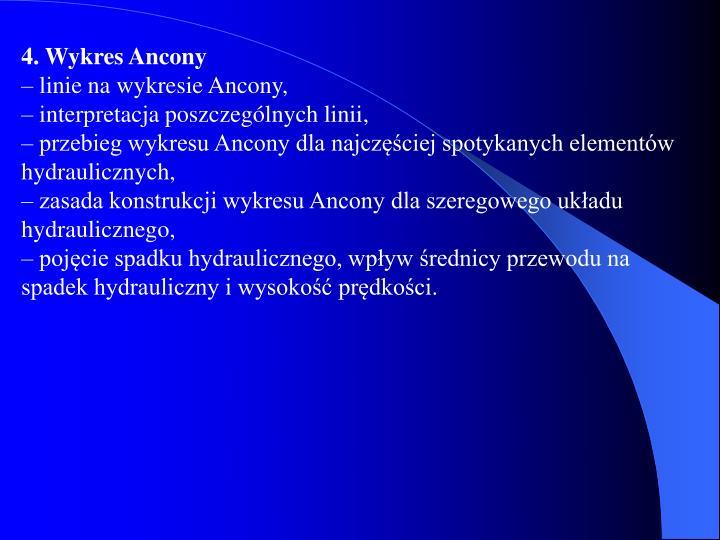 4. Wykres Ancony