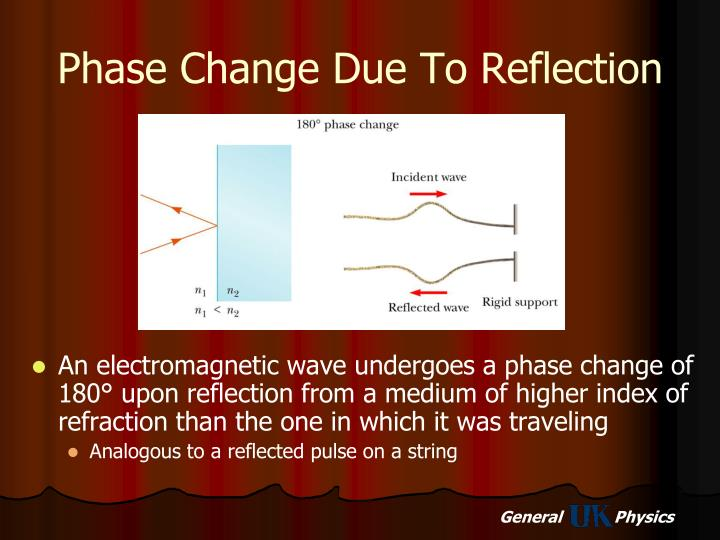 Phase Change Due To Reflection
