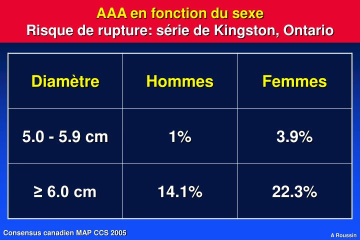 AAA en fonction du sexe