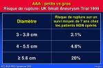 aaa petits vs gros risque de rupture uk small aneurysm trial 1999