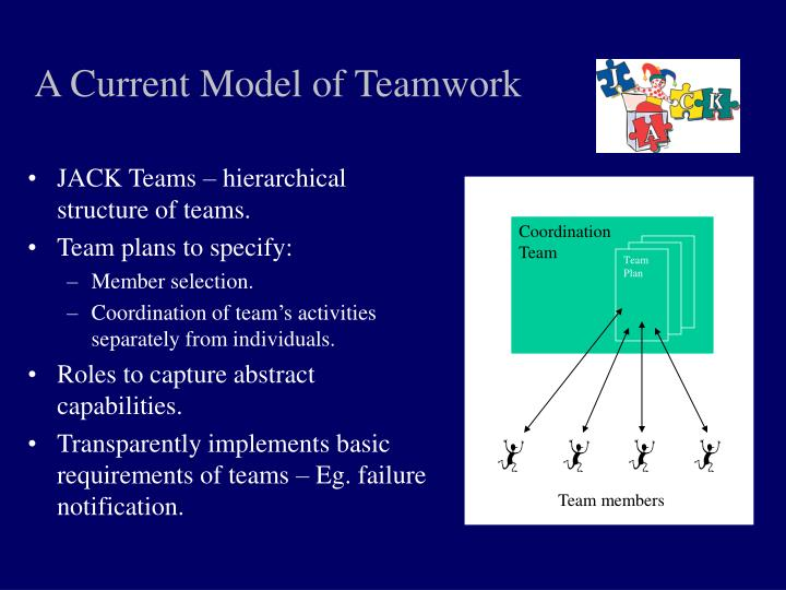 A Current Model of Teamwork