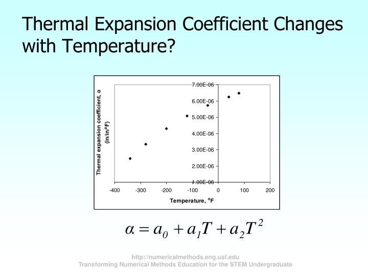 Thermal Expansion Coefficient Changes with Temperature?