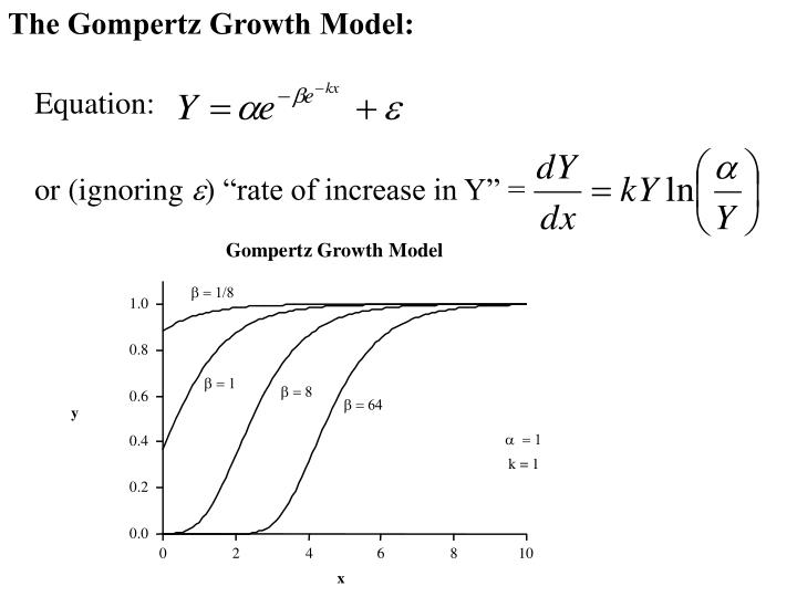 The Gompertz Growth Model: