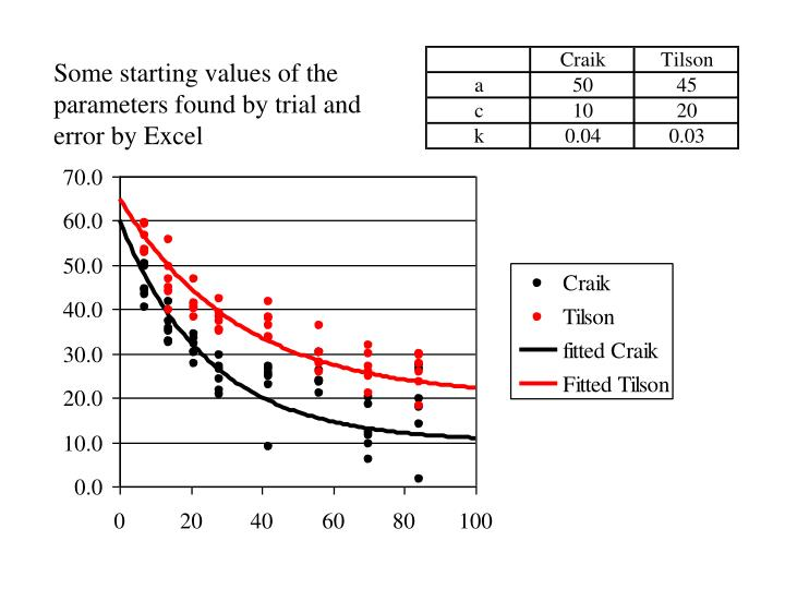 Some starting values of the parameters found by trial and error by Excel