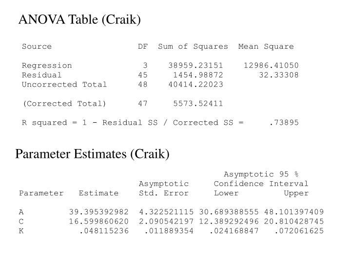 ANOVA Table (Craik)