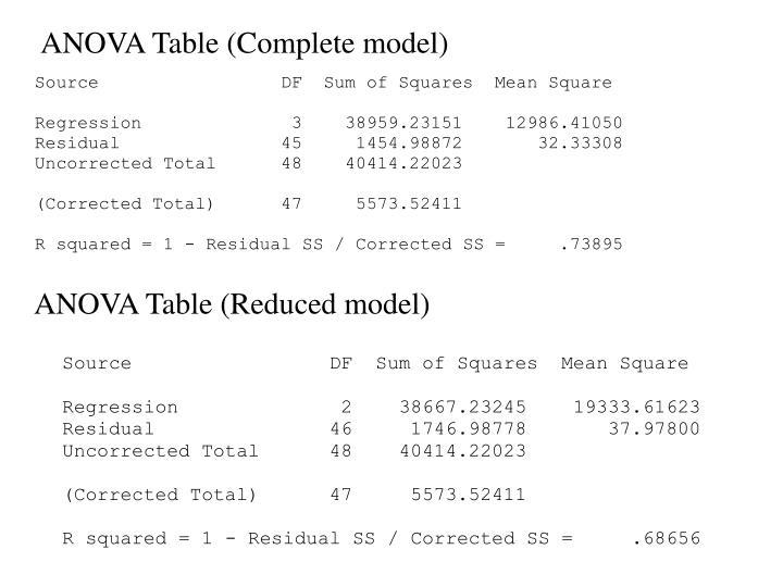 ANOVA Table (Complete model)