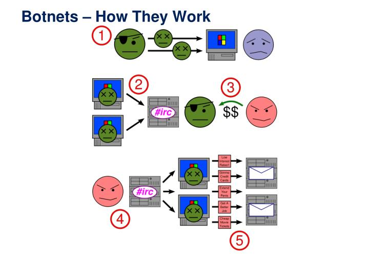 Botnets – How They Work