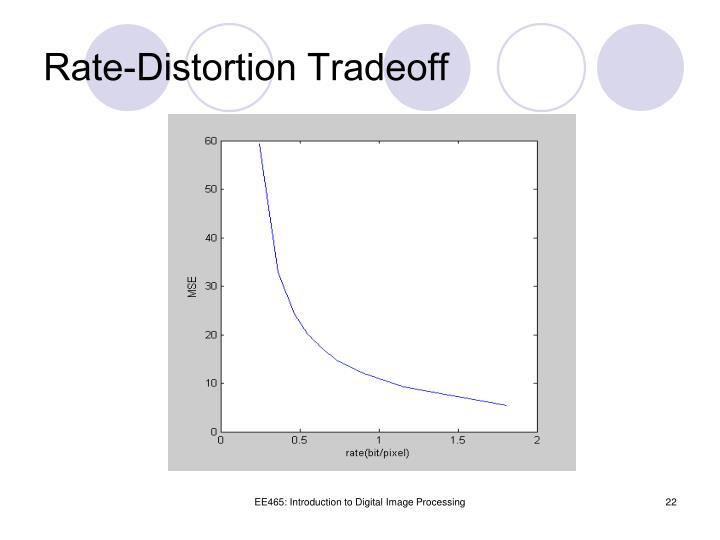 Rate-Distortion Tradeoff