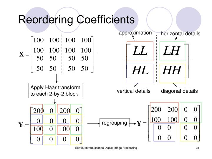 Reordering Coefficients