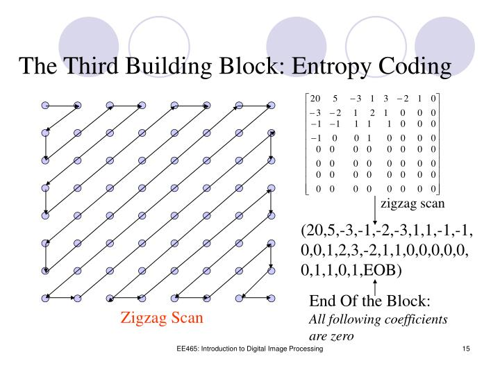 The Third Building Block: Entropy Coding