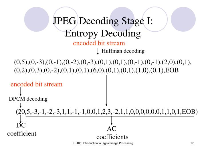 JPEG Decoding Stage I: