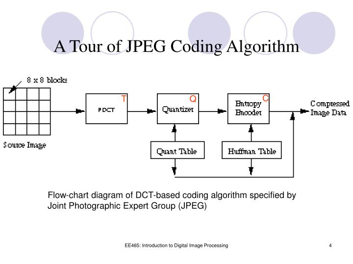 A Tour of JPEG Coding Algorithm