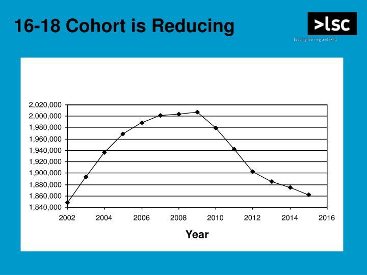 16-18 Cohort is Reducing