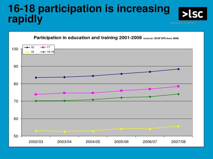 16-18 participation is increasing